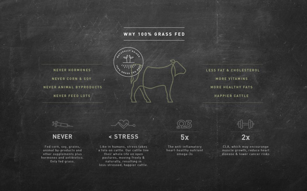 ButcherBox - Grass-Fed Beef Delivered to Your Door